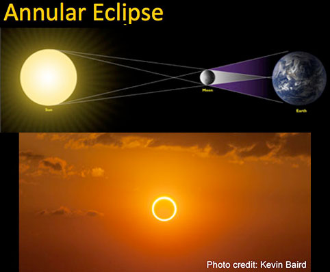 "The Sun Will Turn Into A ""Ring Of Fire"" 12/26/19 Annular-eclipse-1"